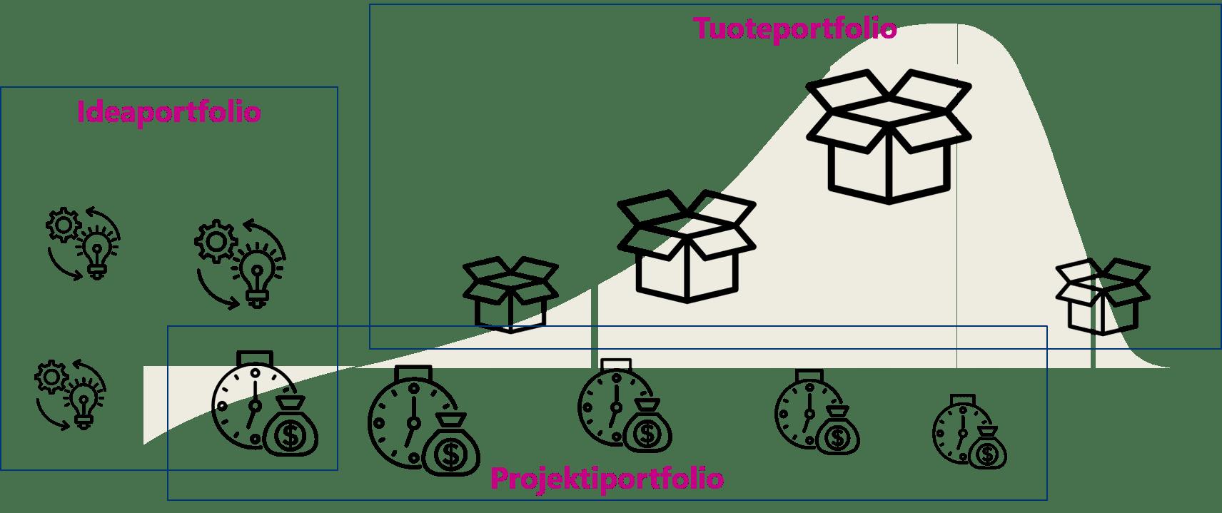 Portfolionhallinnan perusteet